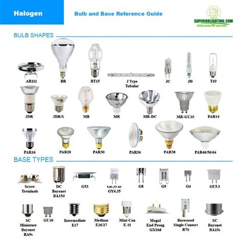 Halogen Bulb Reference Guide From Commercial Lighting Different Types Of Led Light Bulbs