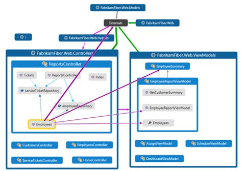 visual studio flowchart interactive flowchart like code map in visual studio