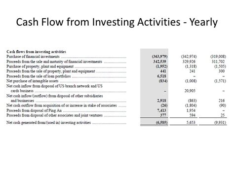 exle of cash flow investing activities global banking industry analysis and recommendation ppt