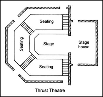 stage layout diagram 11 thrust stage with stage house theater week 10