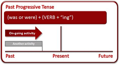 the pattern of past continuous tense past tense what is the past tense