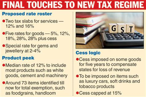 Etheco Rates The Greenness Of Products And Services by Two Rate Gst Plan For Services