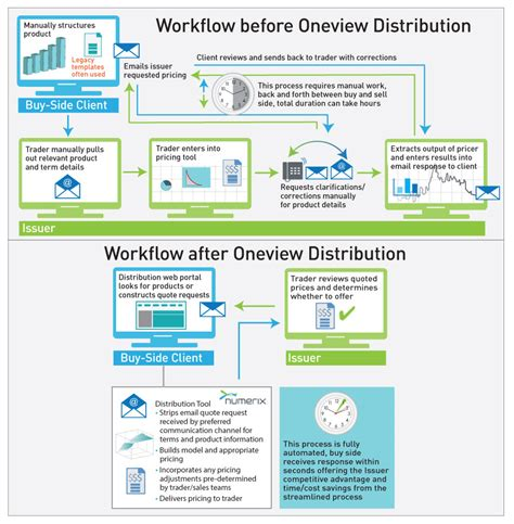 automated workflow distributor oneview distribution numerix