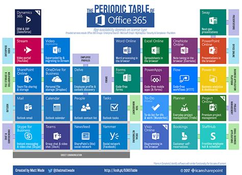 Office 365 Portal Explained New Infographic Periodic Table Of Office 365 Microsoft