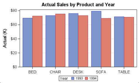 proc template layout gridded how to make a cluster grouped bar chart graph using sas r