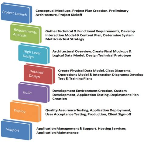 project execution methodology template k 12 teaching learning platforms the institute of