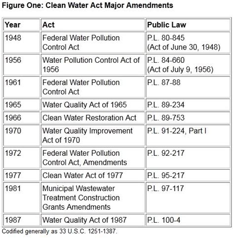 clean water act sections clean water act major amendments intellectual takeout ito