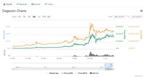 kryptomeny bitcoin dogecoin  dalsie