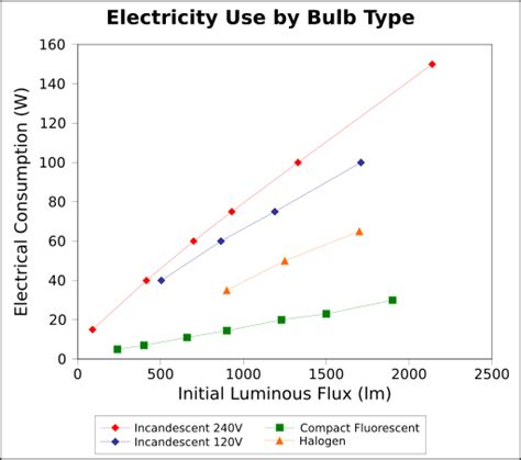 what type of energy is light figure 1 the chart shows the energy usage for different