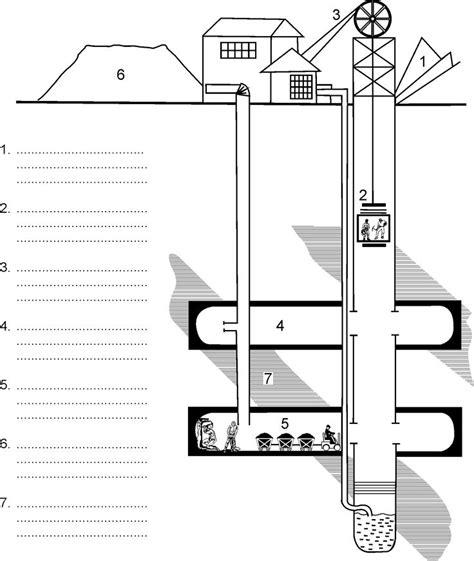mine diagram coal mining worksheets resources minerals