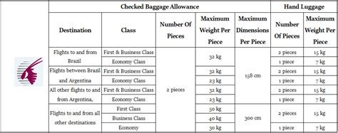 Etihad Airways Cabin Baggage Allowance by Choosing Your Airline Carrier According To Baggage