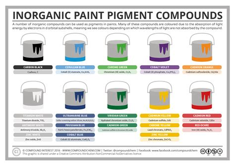 food chemical pigments names compound interest inorganic pigment compounds the
