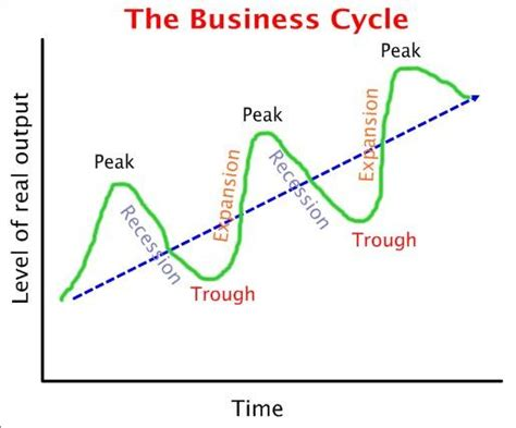 pattern of business cycle from the help desk business cycles in command economies