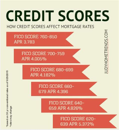 how credit scores affect home buyers mortgage rates