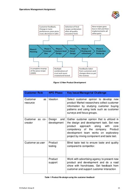 Mba Leadership Assignment Sle by Mba Operations Management Assignment