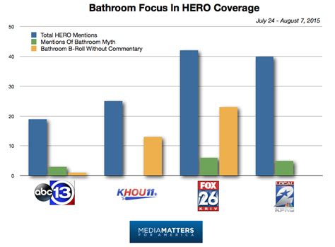 trans bathroom stats study houston media help misrepresent equal rights ordinance