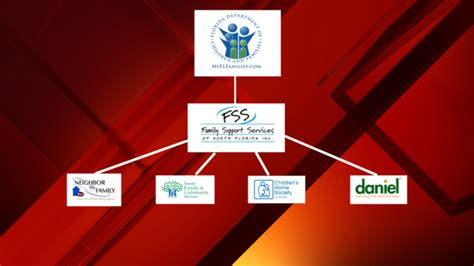 Child Support Office Jacksonville Fl by Dcf Florida Save Our Children Startling Find In
