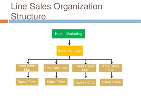 sle of organizational structure ignite your sales team up in the air