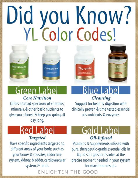 essentials color codes did you living color coding for supplements
