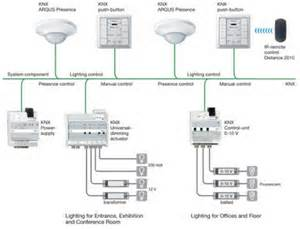 knx standard confounds american who wrote the book on home automation ce pro