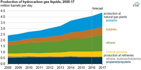 world energy outlook 2017 books u s production of hydrocarbon gas liquids expected to