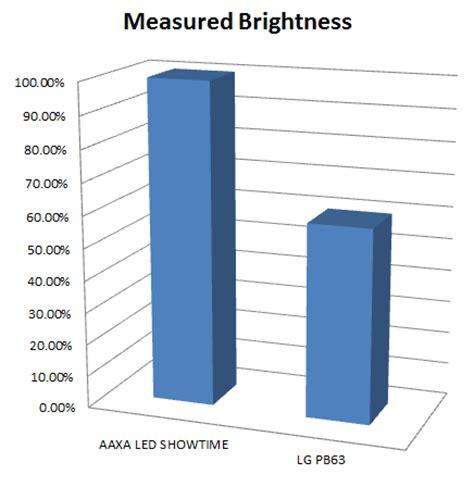Lg Mini Projector Pb 62g aaxa technologies projector product comparisons