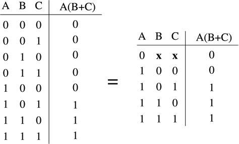 a2 operatori logici e porte logiche