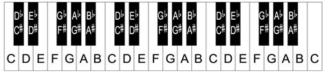piano template printable keyboard template pictures to pin on
