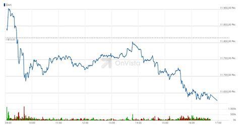 deutsche bank dax indikation onvista dax chart deutsche bank broker