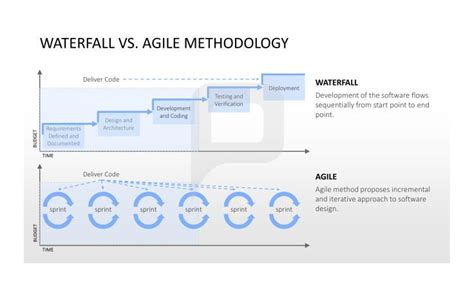 waterfall vs agile methodology the waterfall shows you