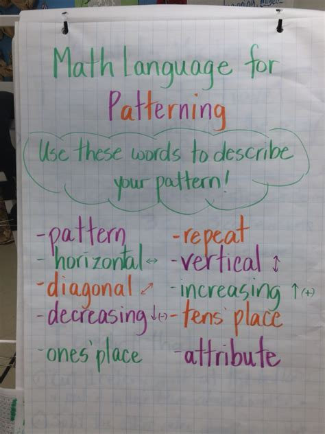 describe pattern in words math language for patterning students use these words to