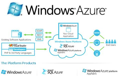 beginning serverless computing developing with web services microsoft azure and cloud books azure and paas versus iaas stephen smith s