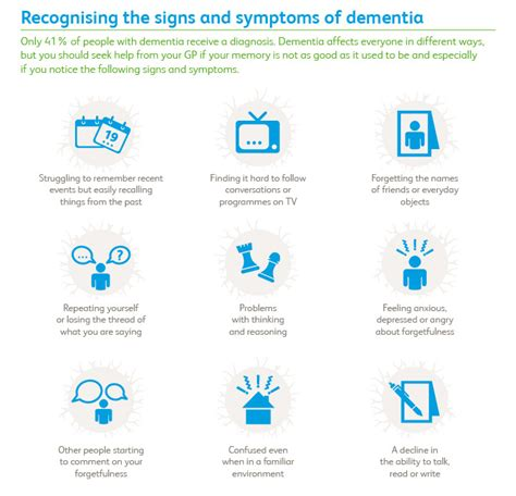 dementia symptoms recognizing signs and symptoms of dementia doctor dementia and the dementia adventure