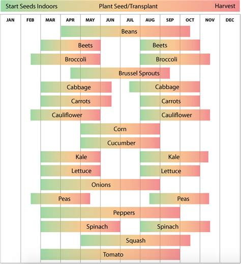 Zone 7 Planting Schedule From Http Www Ufseeds Com Zone Vegetable Garden Planting Schedule