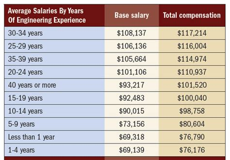 how much does an electrical and computer engineer make