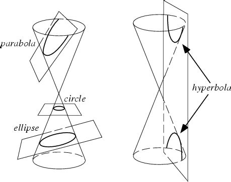 conic sections math is fun let s refer to the geometry of conic sections to help