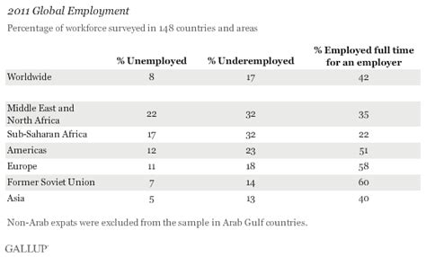 unemployment middle east and africa global unemployment at 8 in 2011