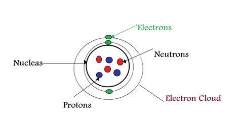 element diagram lithium atom diagram neon element diagram elsavadorla