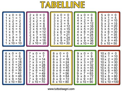 free printable multiplication table chart free printable multiplication chart template free
