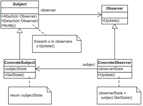 observer design pattern là gì observer design pattern using javascript codeproject