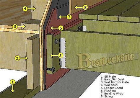 how to attach deck to house how to properly flash deck ledger to house my remodeling costs