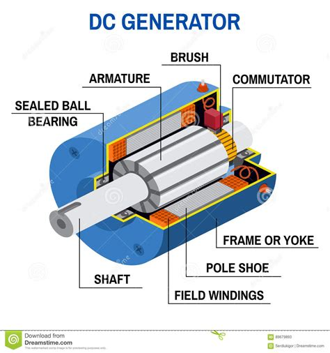 electromagnetic induction diagram dc generator cross diagram stock vector image 89679893