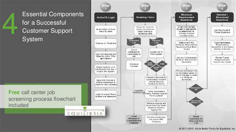 call center process flow diagram call center information flow diagram