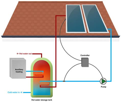 solar heater diagram solar water heating beautiful modern home