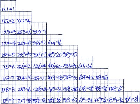 tavola pitagorica cinese imparare le tabelline