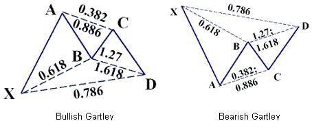 advanced pattern trading course gartley patterns metatrader 4 indicator