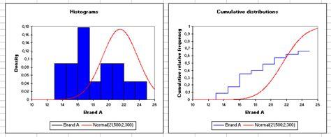 pattern of distribution test exle kolmogorov smirnov test in excel tutorial xlstat