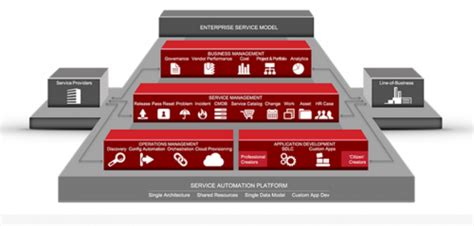 servicenow automation automate complex processes with servicenow to achieve streamlined delivery books servicenow providers equinix forum