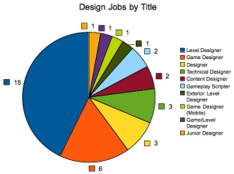 game design positions gamasutra opinion hunting for water in the sea