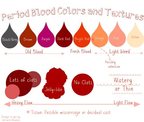 what color is spotting period blood colors and textures what do they